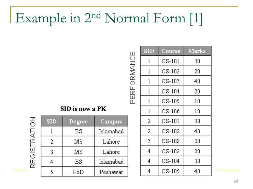 Example in 2nd Normal Form [1]
